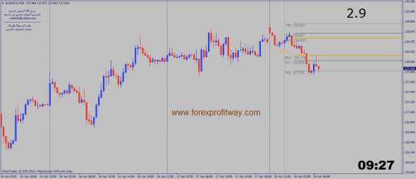 Golden Intraday Indicator for MT4