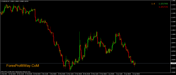 ASK+BID+SPREAD Indicator for MT4