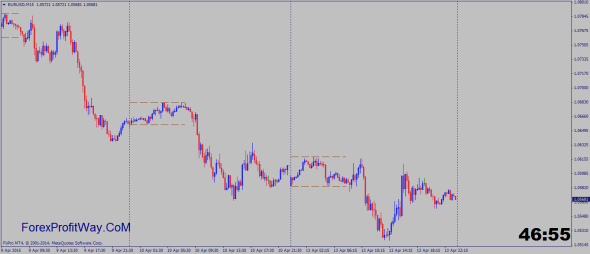 ASIAN SESSION Indicator for MT4 - ForexProfitWay l The best way to download forex tools