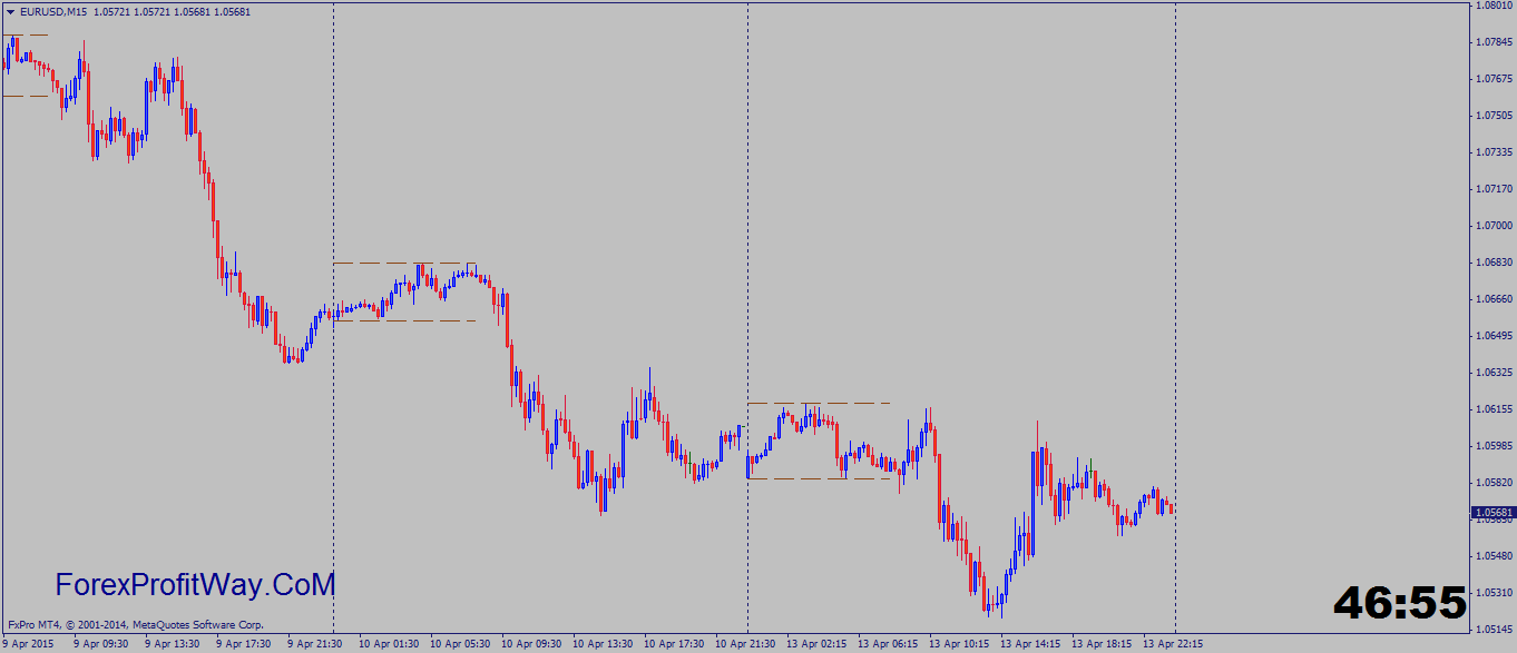 Mt4 forex session indicator