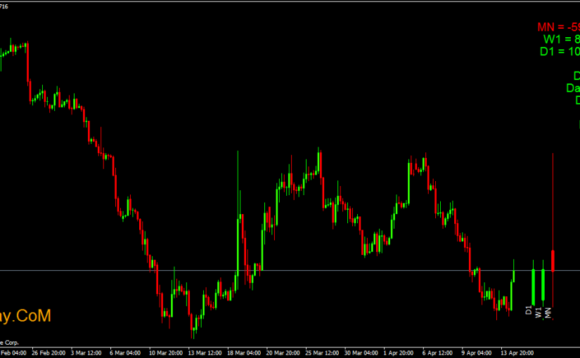 Marvin Non repaint Buy//Sell Signal