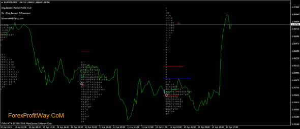 Day Trader Market Profile Indicator for MT4