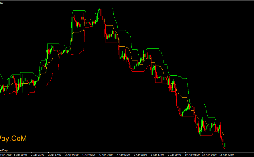 High Low Lines MMR Indicator for Forex MT4 Indicators - Forex Profit Way l Forex Mt4 Indicators
