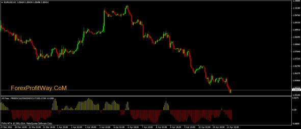free scalping indicator Indicator for MT4