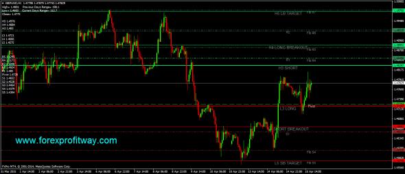 Camarilla Good Edition Indicator for MT4