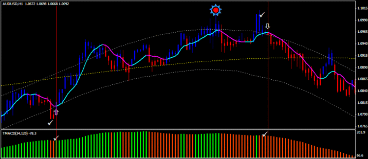 Cap channel indicator free download