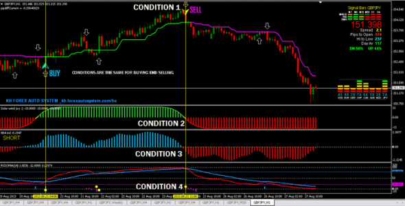 High Gain Forex Trading System for MT4