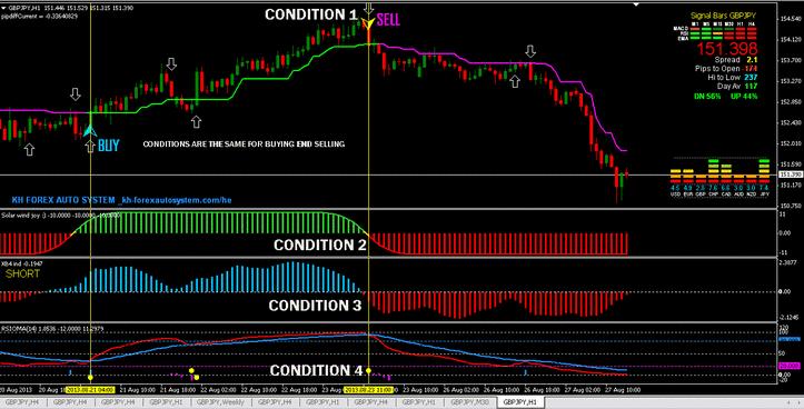 Load more bars on mt4 chart