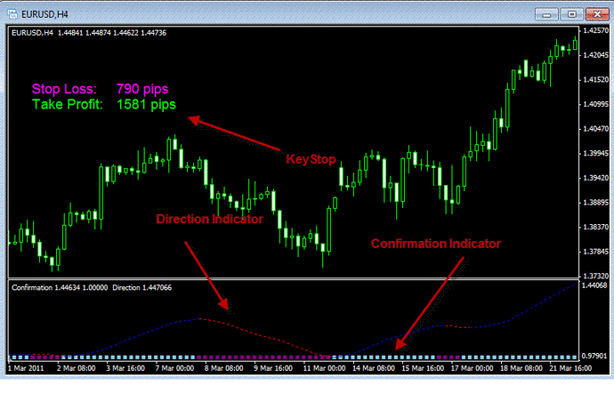 The key level trading system