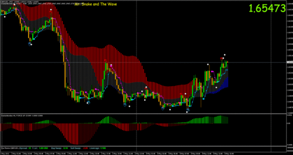 Snake and the Wave Trading System for MT4