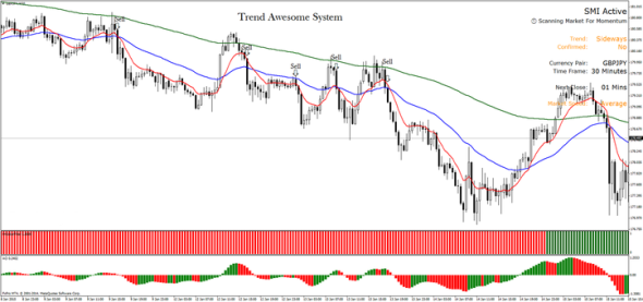 Trend Awesome System for MT4