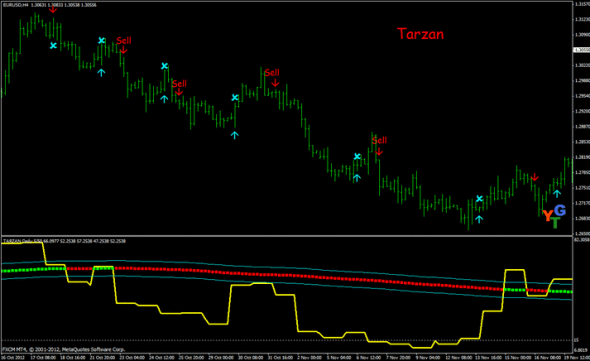 Tarzan Trading System for MT4