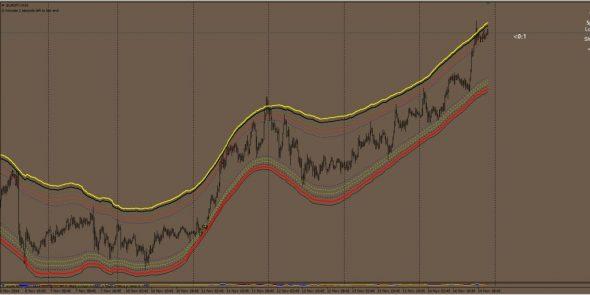 donwload Price Border Indicator for mt4