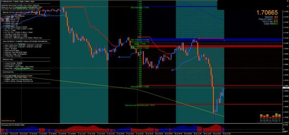 Forex strategy WSS Platinum indicator for mt4