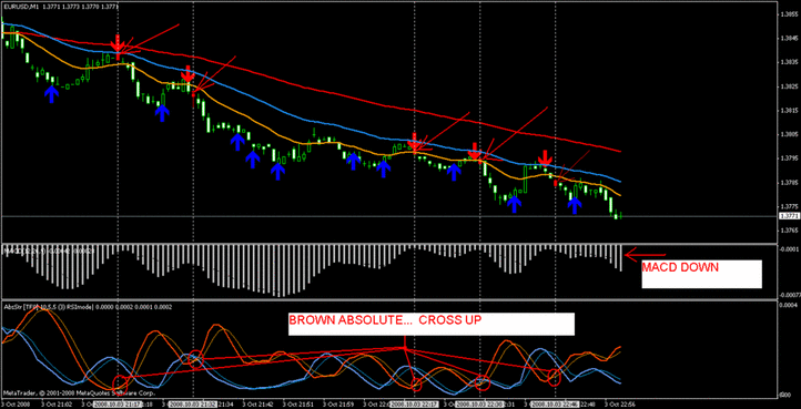 forex 1 minute macd