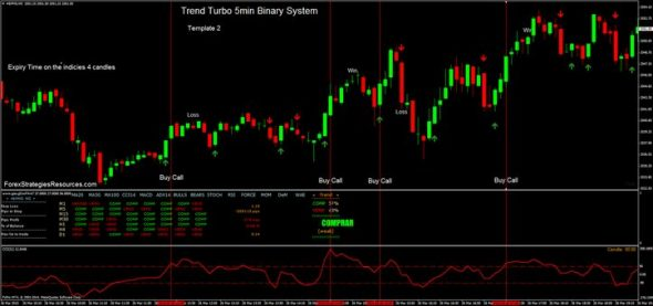 Trend Turbo 5min Binary System for MT4
