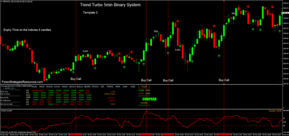 Binary options groups