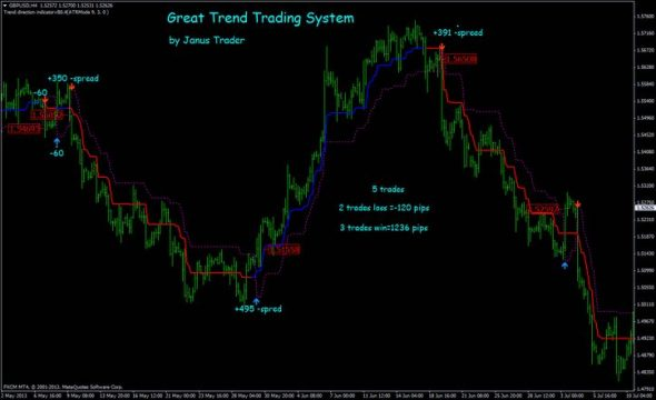 Great Trend Trading System for MT4