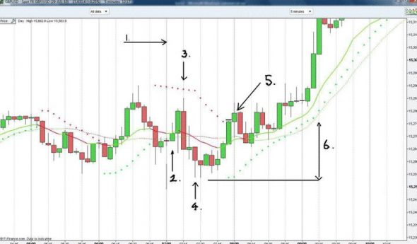 B.O.S.S.Breakout Method Trading System for mt4