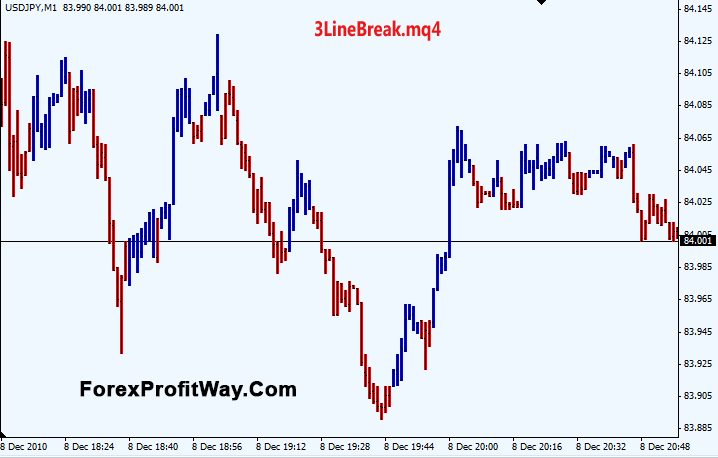 Forex 3 line break charts - THREE LINE BREAK VERSION 6