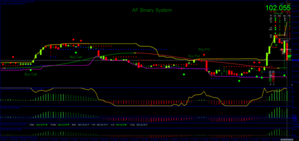 download AF Binary trading System for mt4
