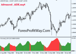 free download Advanced ADX forex indicator for mt4
