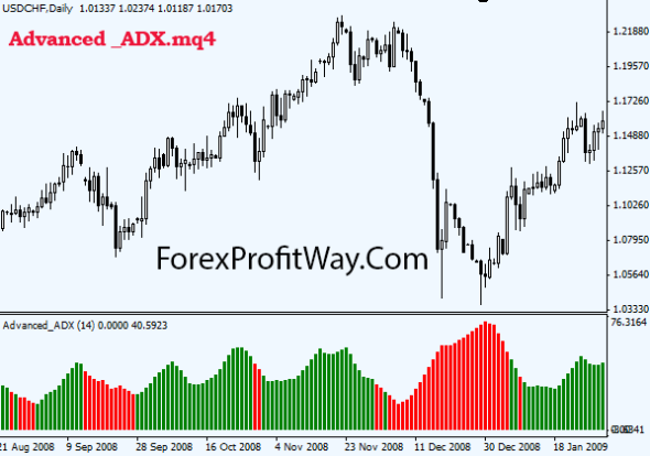 download Advanced ADX forex indicator for mt4
