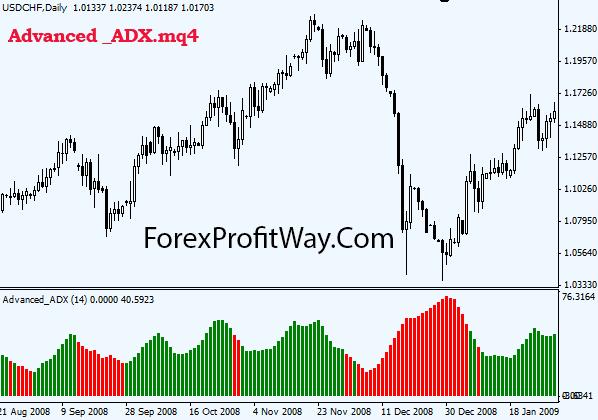Advance indicators forex