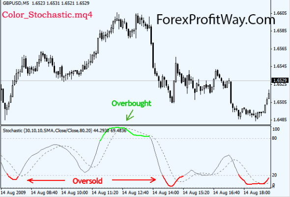 download Color Stochastic forex indicator for mt4