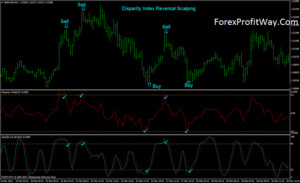 download Disparity Index Reversal Scalping trading system