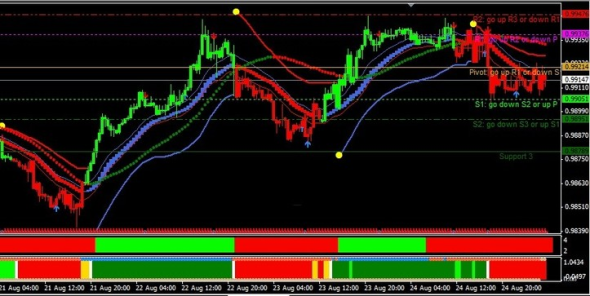 download FX Trend Filtered Trading System for mt4 l Forex Mt4 Indicators