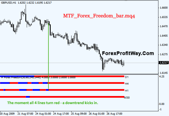download MTF Forex Freedom Bar forex indicator for mt4