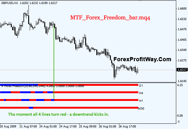 Freedom forex formula review