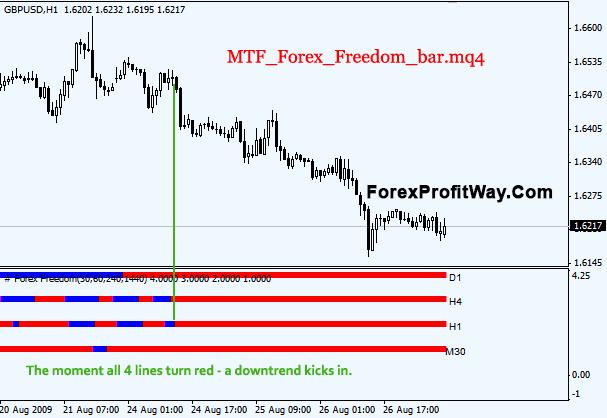 Mtf forex freedom bar v2