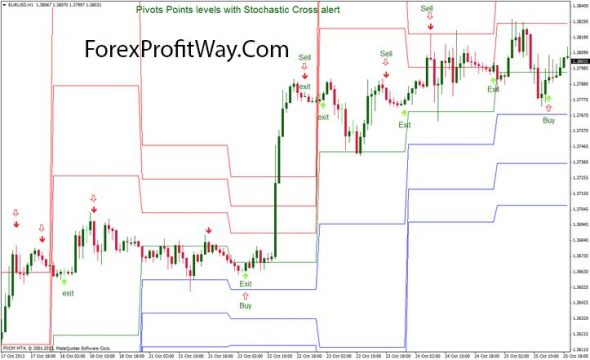 download Pivots Points levels with Stochastic Cross alert trading system for mt4
