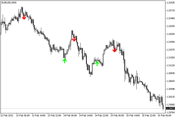 download Super Scalping Future forex indicator for mt4