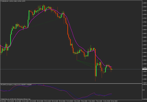 download FX5 MACD Divergence V1.0 forex indicator for mt4