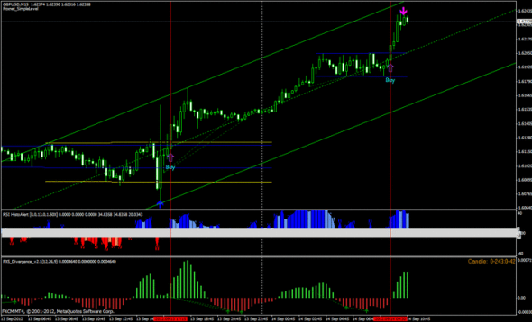 download SDX Breakout Trading System for mt4