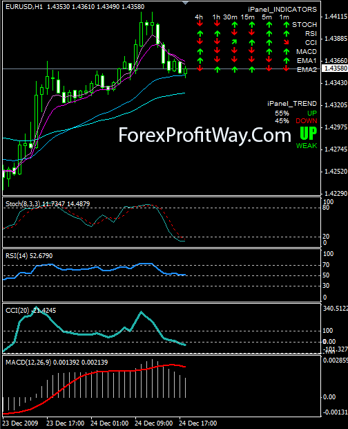 downoad iPanel forex indicator for mt4