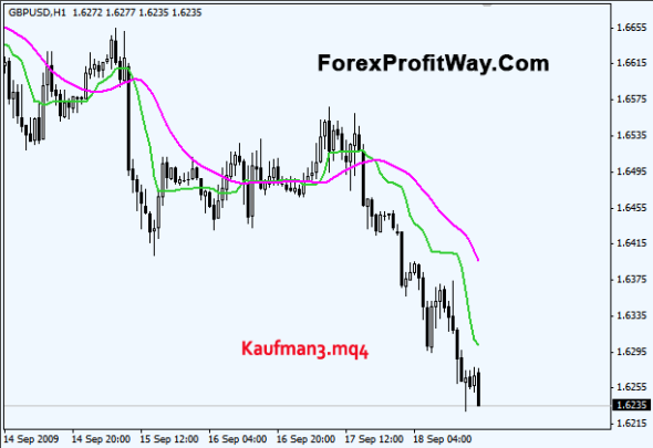 download Kaufman3 forex indicator for mt4