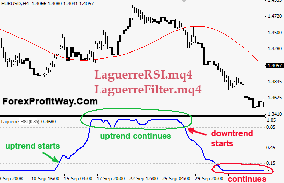 download Laguerre RSI forex indicator for mt4