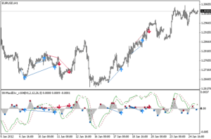 Forex manually divergence check