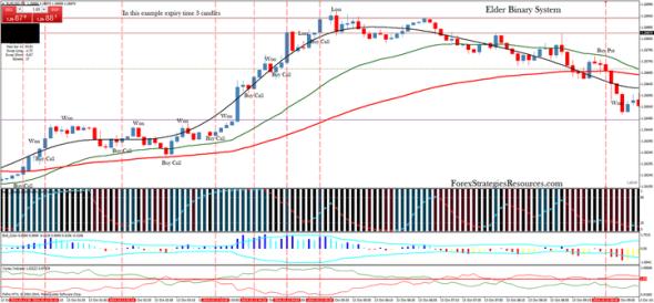 download Elder Binary trading System for mt4
