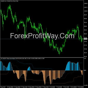 Free download Phase accumulation MACD forex indicator for mt4