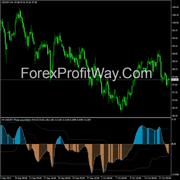 download Phase accumulation MACD forex indicator for mt4