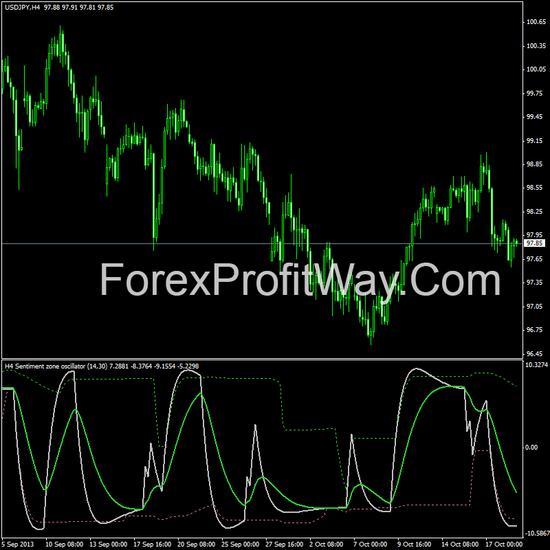 Forex time zone indicator mt4