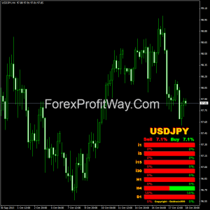 Free download Strength Candles forex indicator for mt4