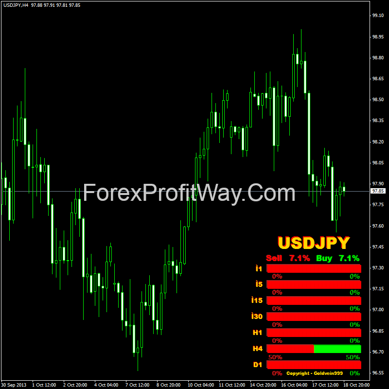 Strength candles buy sell forex indicator