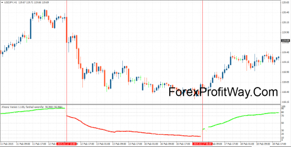 download ahoora forex indicator for mt4