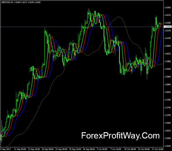 download Averages Alligator forex indicator for mt4